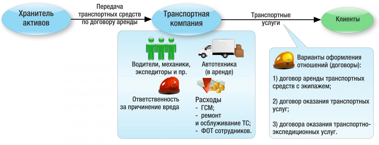 Транспортные услуги в группе компаний: примеры из практики суд предприниматель налоговая проверка документооборот