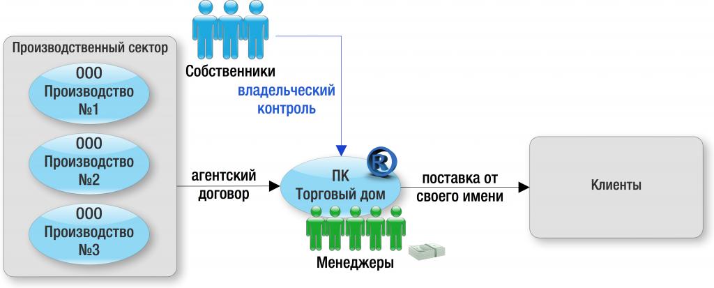 Кооператив как способ оптимизации налогов сервис по регистрации ооо онлайн
