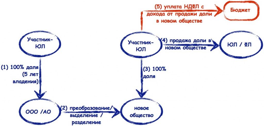 Соглашение об урегулировании спора образец