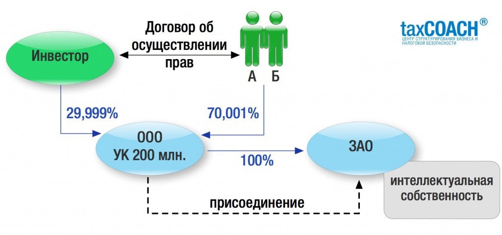 Взыскание неустойки в 5 млн рублей в связи с невыполнением корпоративного договора