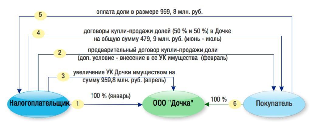 Схема отчуждения имущества под маской продажи доли в компании