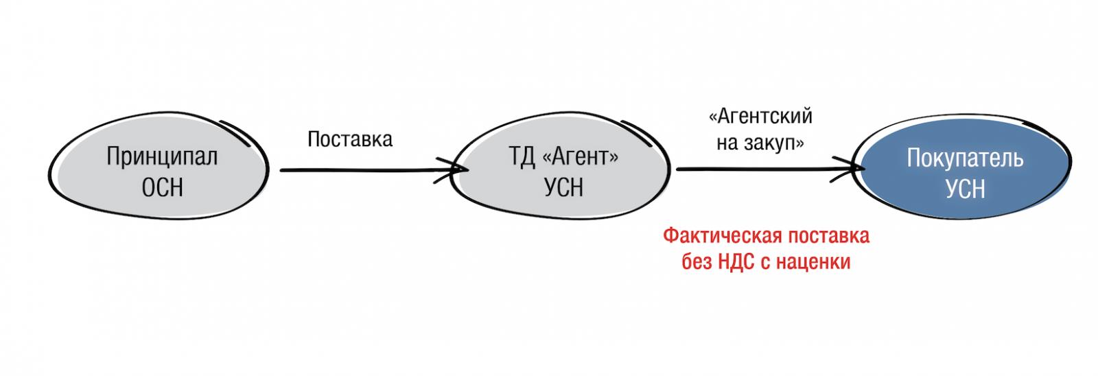 agentskiy_dogovor_03.png