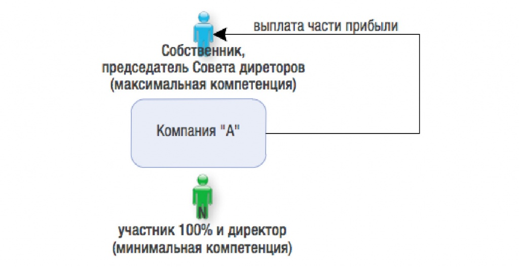 решение о создании совета директоров образец