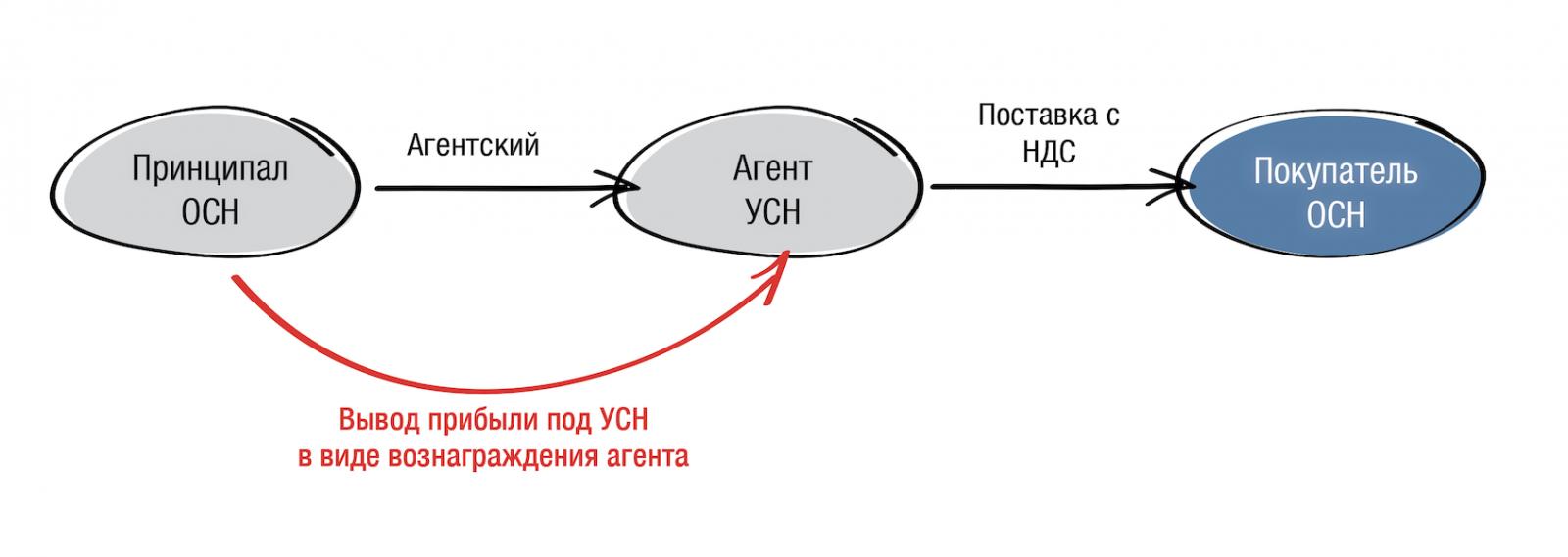 agentskiy_dogovor_04.png