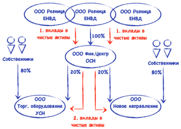 Перевести займы в уставной капитал займы октябрьский башкортостан