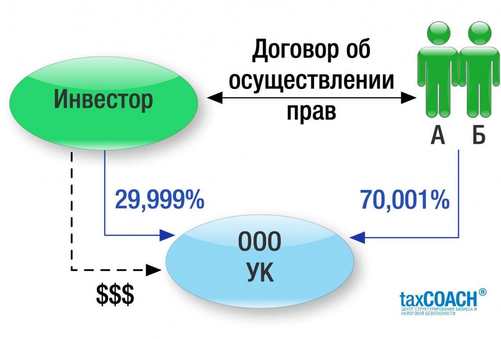 Суд взыскал неустойку в 5 млн рублей в связи с неисполнением корпоративного договора (договора об осуществлении прав участников)